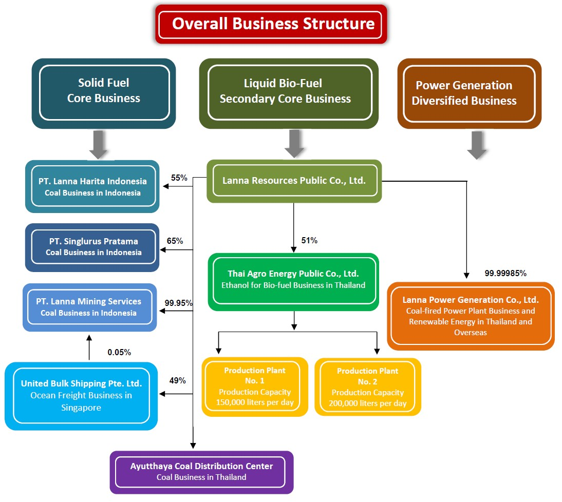 Overall Business Structure